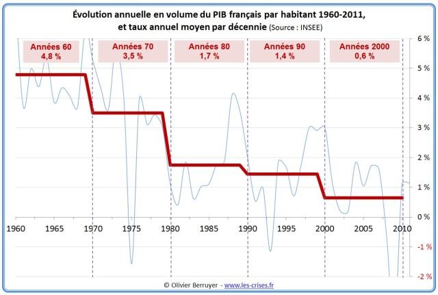 Graphique - pib decennie 1960-2010 Berruyer
