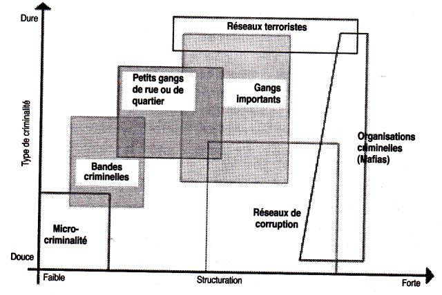 Jacques Baud - Structuration des réseaux criminels